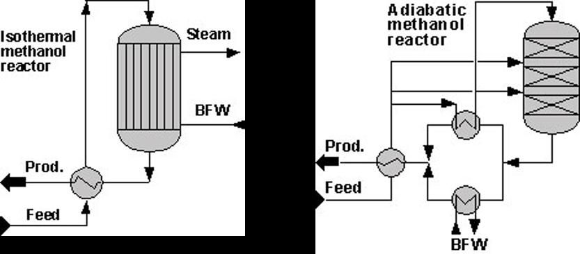 روش تولید متانول