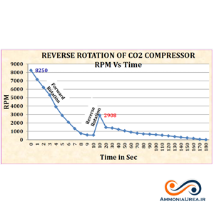 چرخش معکوس در کمپرسور CO2